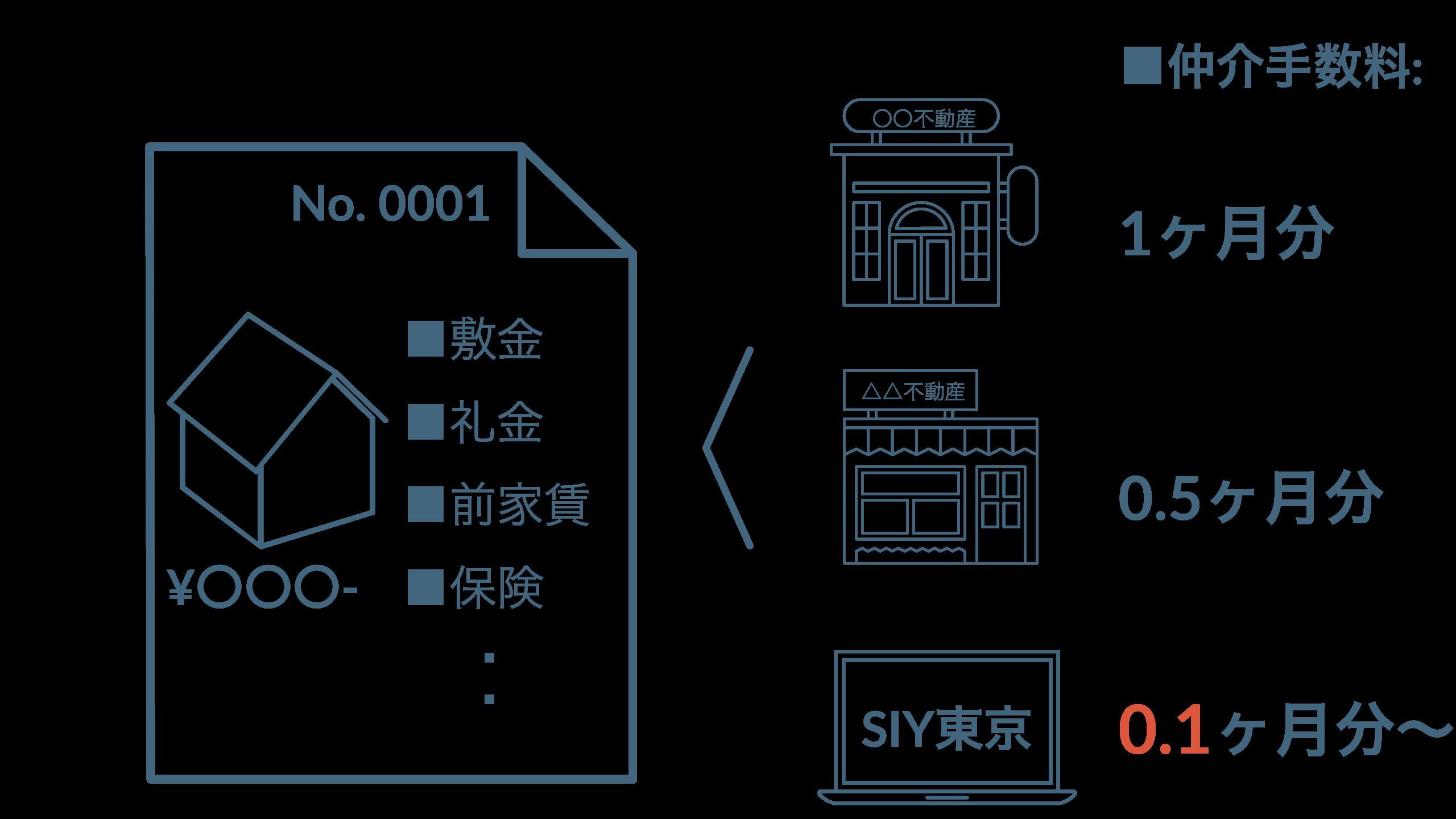 ほぼ全ての物件が業者間データベースに登録されており、様々な不動産屋さんを介して契約できます。